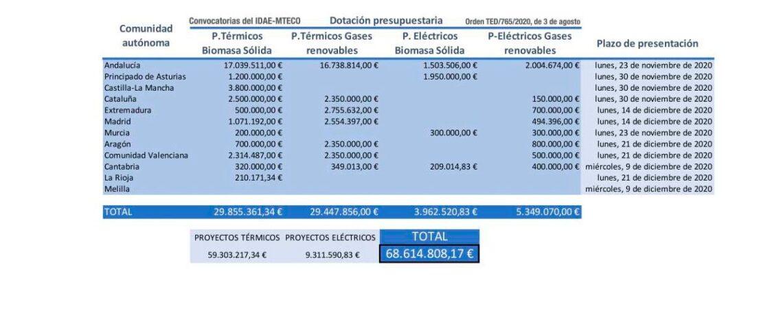 tabla_ayudas_idae